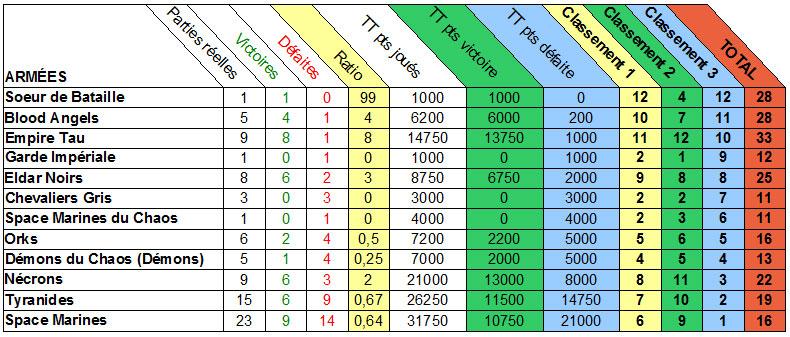 Résumé statistique de l'ensemble des parties Stats310