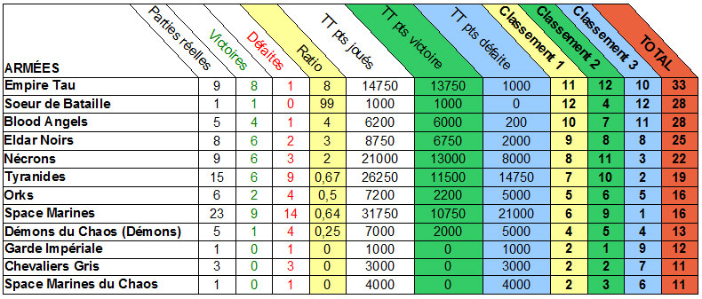 Résumé statistique de l'ensemble des parties Stats410