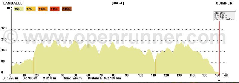 BRM 600 de Quimper - 18-19 juin 2011 600_da13