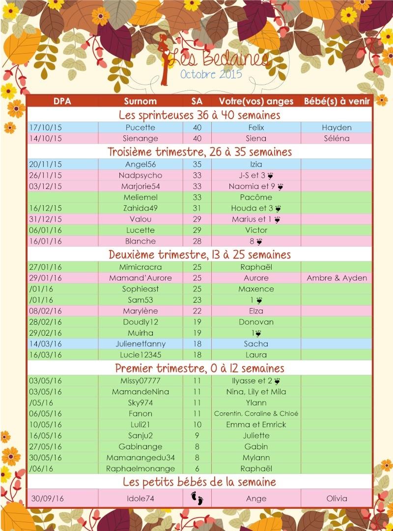 Tableau des bedaines couveuses du 05 au 11 octobre 2015 Octobr12