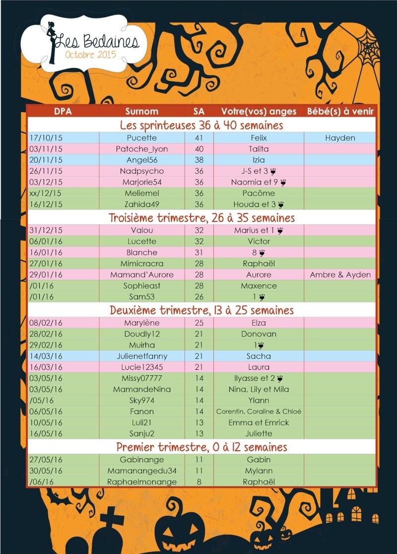 Tableau des bedaines couveuses du 26 octobre au 01 novembre 2015 Octobr20