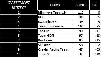 Compte rendu WCF saison 2015 - Page 8 Classe11