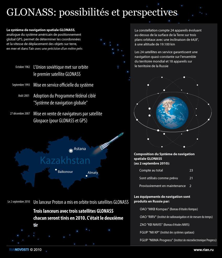 Glonass: l'état actuel 18734910