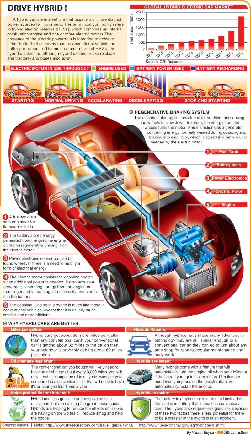 Interested in Buying a Hybrid vehicle? Read On Hybrid13