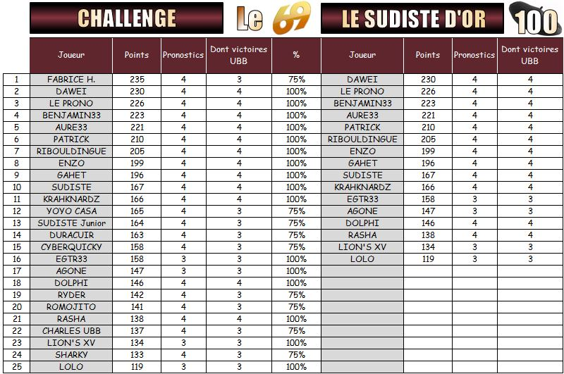 PRONOS 2015/2016 . ASM - UBB - Page 4 Challe12
