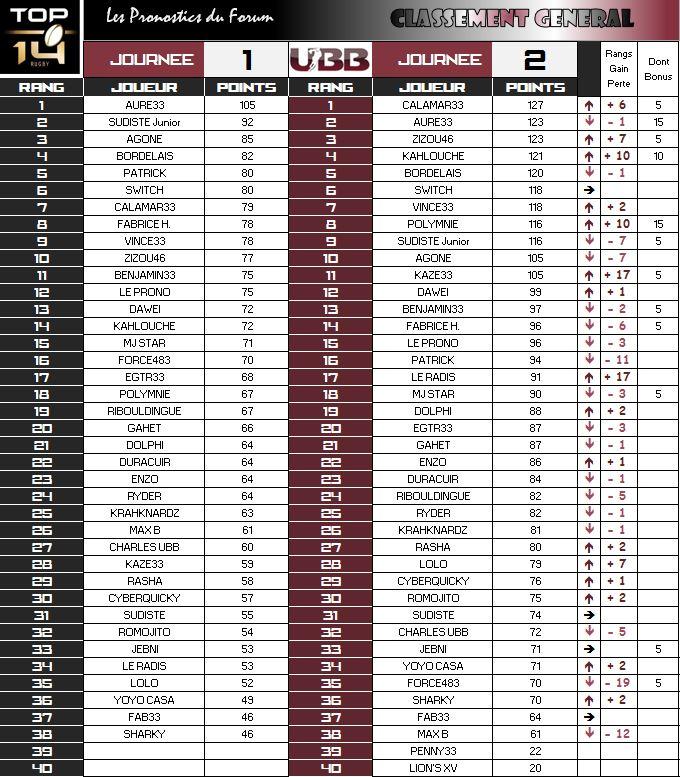 PRONOS 2015/2016 . USO - UBB - Page 3 Classe11