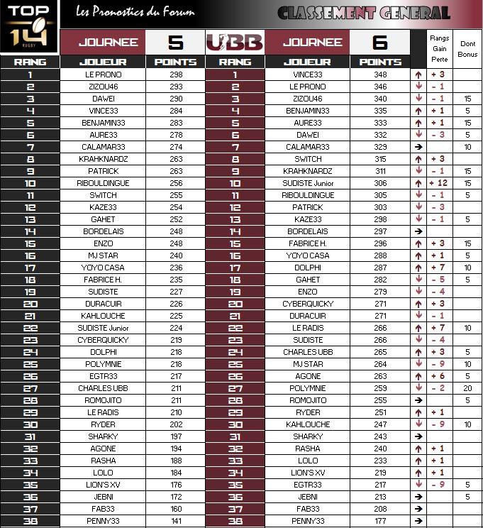 PRONOS 2015/2016 . UBB - ST - Page 2 Classe16