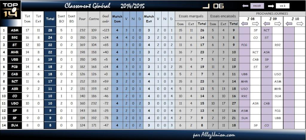 TOP14 CLASSEMENT SAISON 2015/2016 Classe21