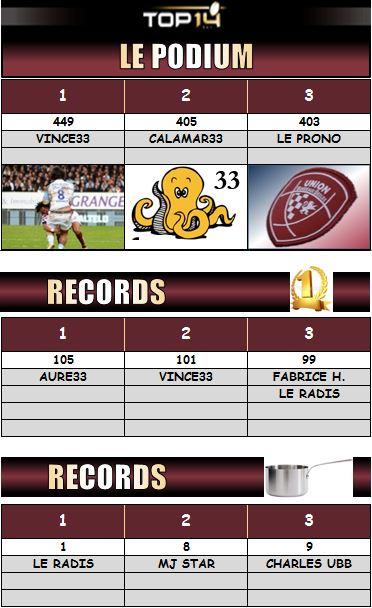 PRONOS 2015/2016 . UBB - ASR - Page 3 Podium15
