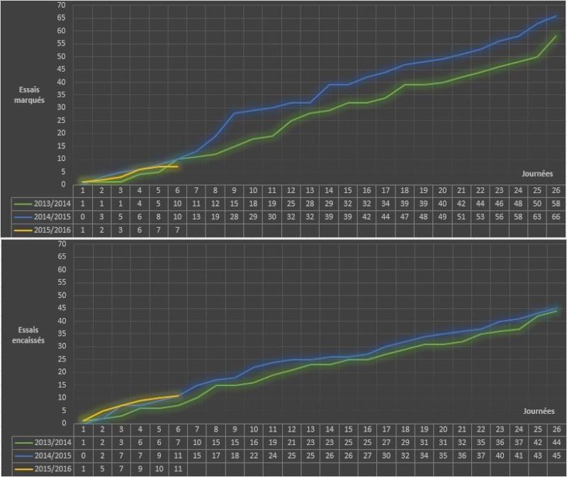 TOP14 - 7ème journée : UBB / La Rochelle - Page 3 Stats_10