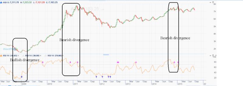 'Bearish divergence' is warning investors not to buy the dip in the stock market Bearis10