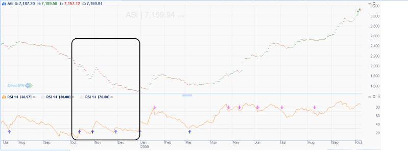 'Bearish divergence' is warning investors not to buy the dip in the stock market Bearis11