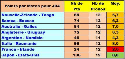 Classement concours de pronos coupe du monde de rugby 2015 - Classement coupe du monde de rugby 2015 ...