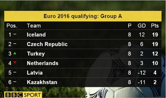 Iceland qualifies for Euro 2016 Captur46