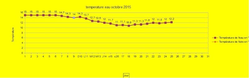 temperature de l'eau aujourd'hui - Page 38 Temp10