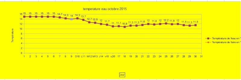 temperature de l'eau aujourd'hui - Page 39 Temper10