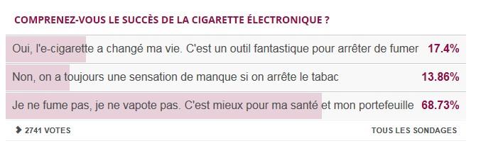 Sondage 20 minutes : Comprenez-vous le succès de la cigarette électronique  Sondag10