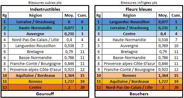 Calendrier, matchs et classement édition 26 Blessu11