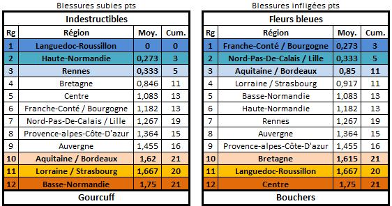 Classement et stats E26 Blessu12