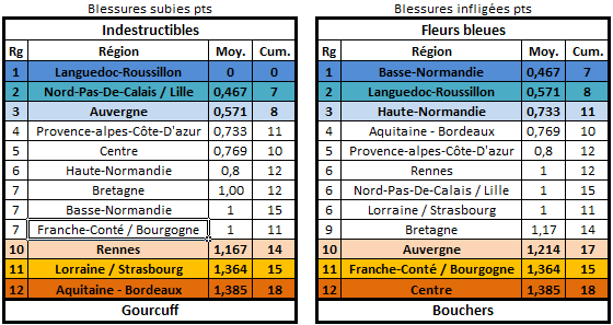 Calendrier, matchs et classement édition 26 Blessu14