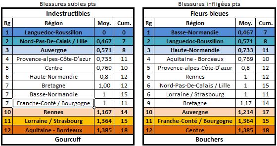 Classement et stats E26 Blessu14