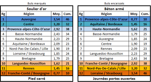 Calendrier, matchs et classement édition 26 Buteur11