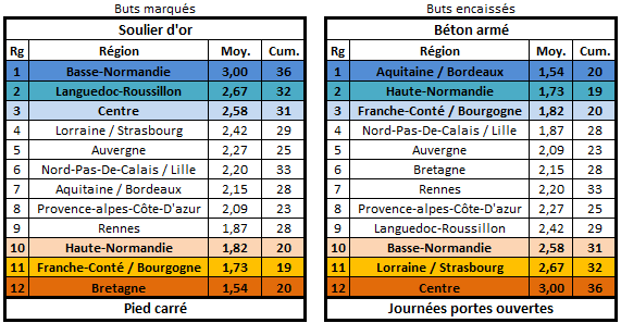 Calendrier, matchs et classement édition 26 Buteur12