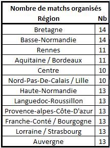 Calendrier, matchs et classement édition 26 Nbre_m10