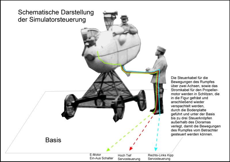 Flugsimulator im ersten Weltkrieg - Diorama im Maßstab 1:16 - Seite 4 Schema10