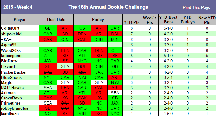 2015 Weekly Picks, Results and Standings Picks10