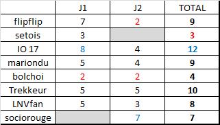 Classement saison régulière ligue B  Rysult14
