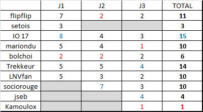 Classement saison régulière ligue B  Rysult17