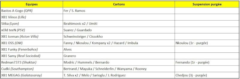 Fifa 15: Second Assault - Classements Carton13