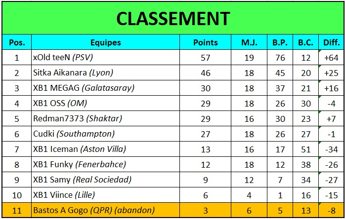Fifa 15: Second Assault - Classements Classe13