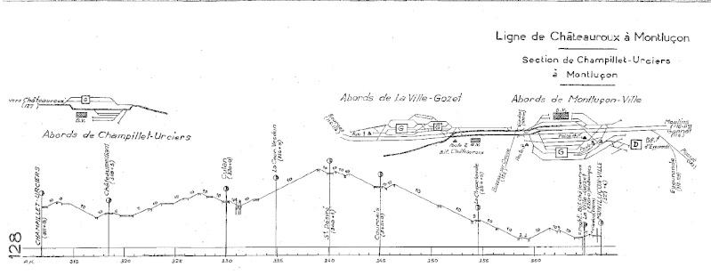 Ligne de Châteauroux à Montluçon Profil10