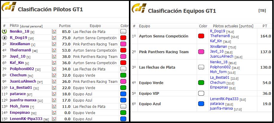 Termina la categoría principiante en GT6 Cronic10
