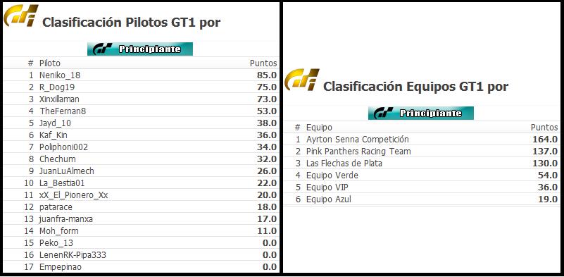 Termina la categoría principiante en GT6 Cronic11