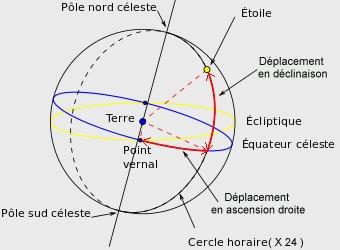 ASTRONOMIE   Coordo10