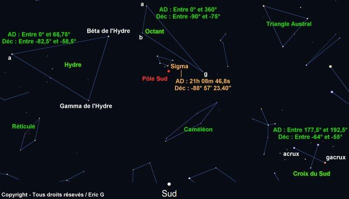 Mise en station dans l'hémisphère Sud  Sigma_10