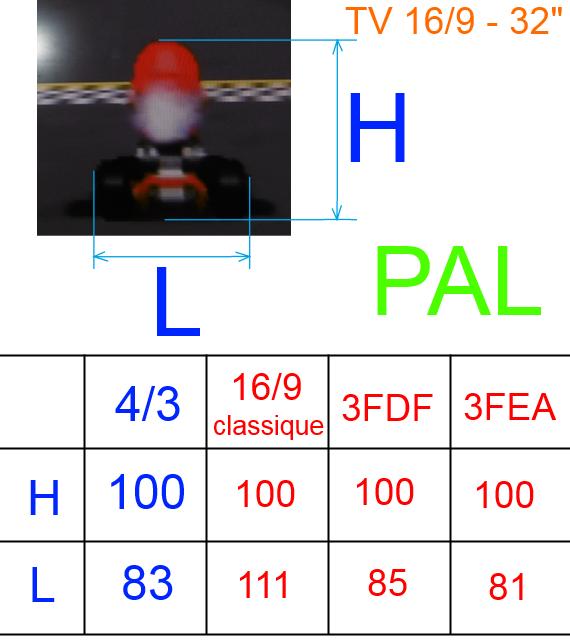 [N64] Mario Kart 64, études et TP Pal10