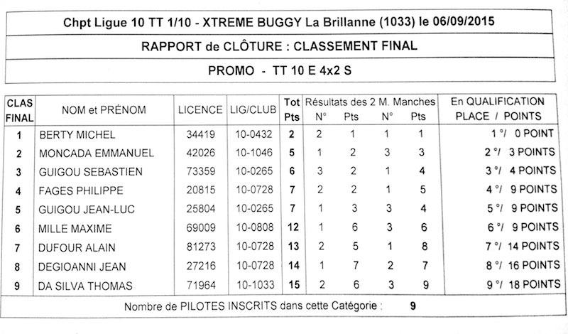 Ligue 10 - 4ème manche TT 1/10 Elec le 6 septembre 2015 à La Brillanne (1033) - Page 2 Scanne10