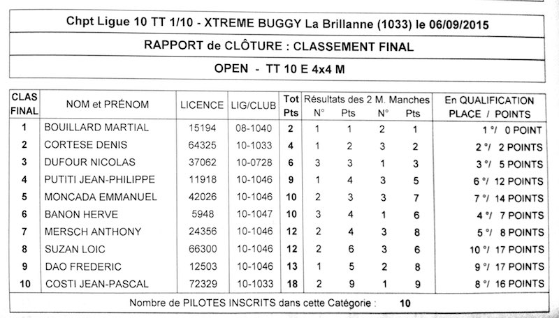 Ligue 10 - 4ème manche TT 1/10 Elec le 6 septembre 2015 à La Brillanne (1033) - Page 2 Scanne12