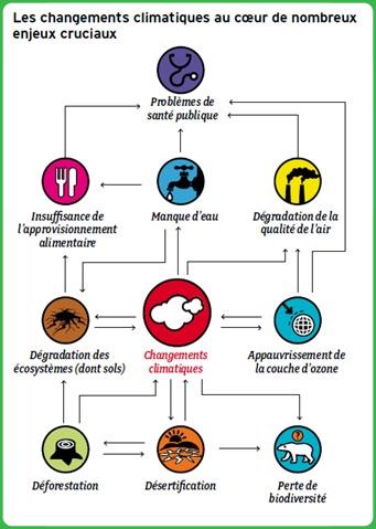 COP21 - Mesures de sécurité Change10