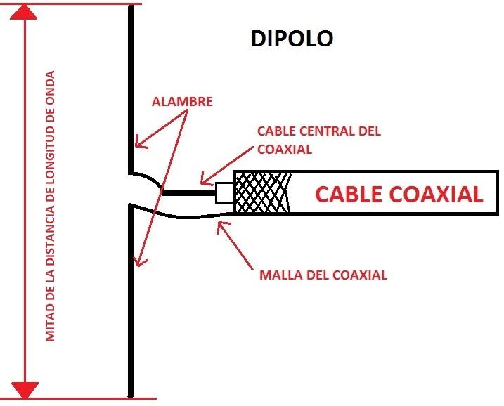 Tutorial para instalacion de un RTL-SDR para torpes o novatos Dipolo10