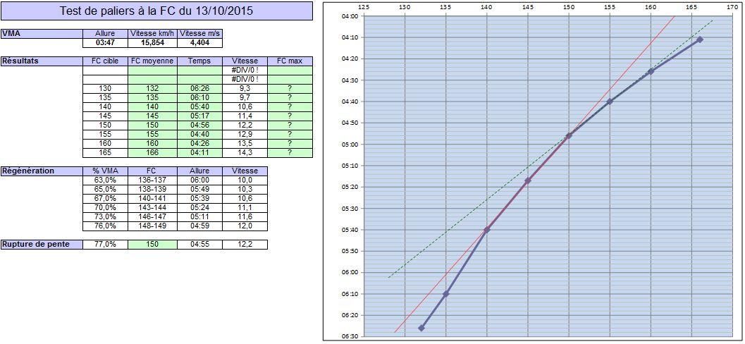 Fabrice 44 ---) Reprise après une grande pause, objectif 10 et semi Testpa10