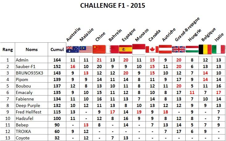 Classement Challenge F1 2015 Italie10