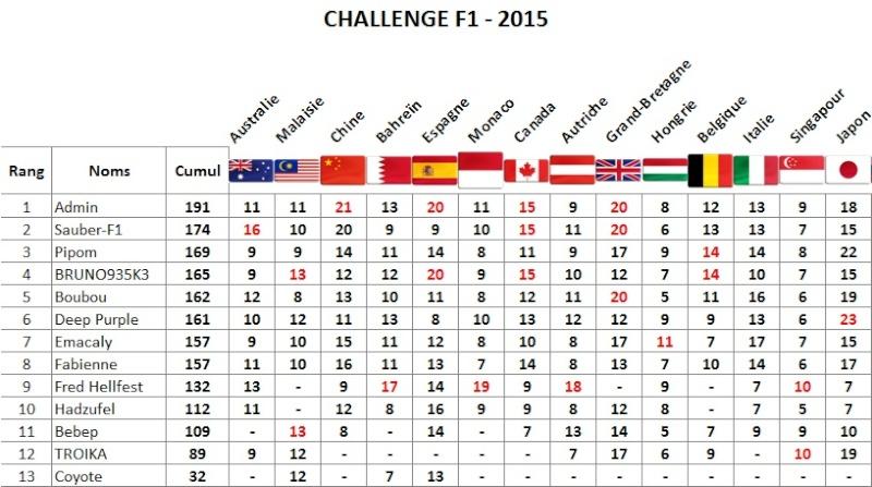 Classement Challenge F1 2015 Japon_10