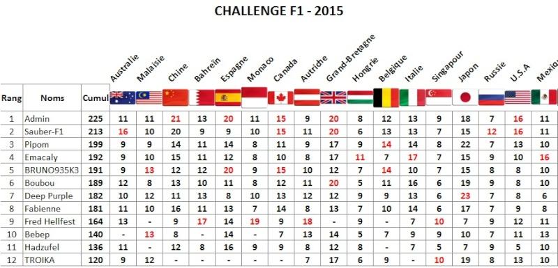 Classement Challenge F1 2015 Mexico10