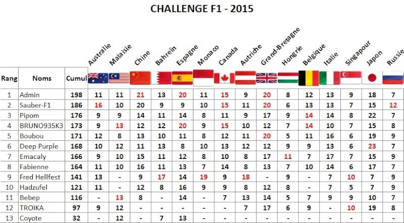 Classement Challenge F1 2015 Sotchi10