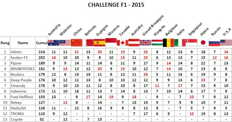 Classement Challenge F1 2015 Usa_ti10